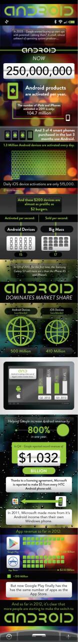 Как Android стал самой популярной платформой в мире