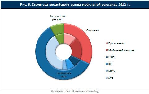 структура рынка мобильной рекламы 2012